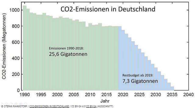 Klimaschutz und Gesundheit