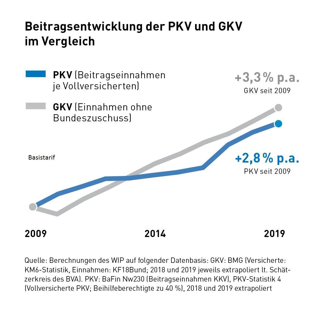 Basistarif in der PKV