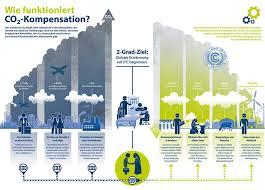 Klima, Fridays-for-Future, CO2 - was kann ich tun?