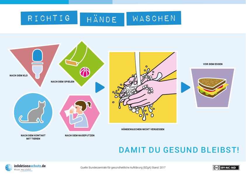 Damit Du gesund bleibst - Händewaschen